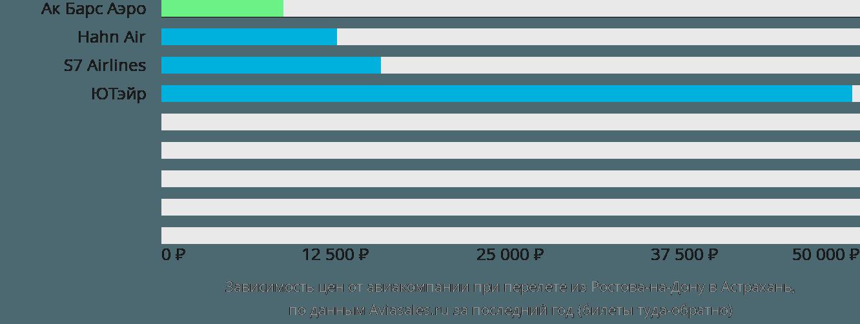 Динамика цен в зависимости от авиакомпании, совершающей перелет из Ростова-на-Дону в Астрахань