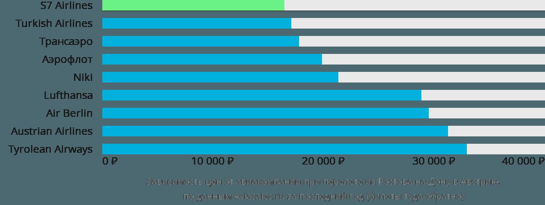 Динамика цен в зависимости от авиакомпании, совершающей перелёт из Ростова-на-Дону в Австрию
