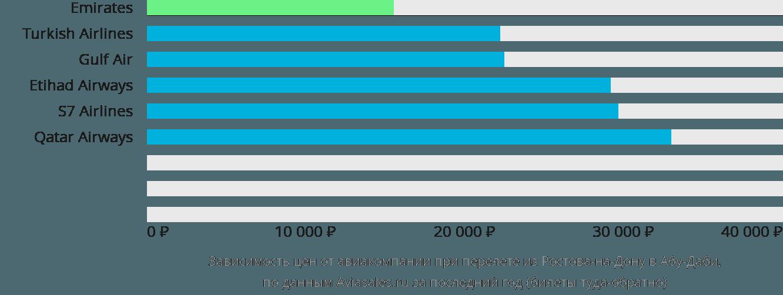 Динамика цен в зависимости от авиакомпании, совершающей перелет из Ростова-на-Дону в Абу-Даби
