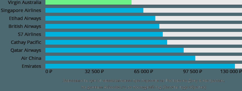 Динамика цен в зависимости от авиакомпании, совершающей перелет из Ростова-на-Дону в Австралию