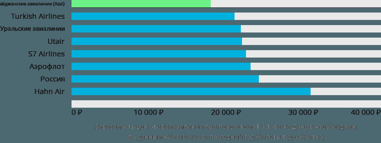 Динамика цен в зависимости от авиакомпании, совершающей перелет из Ростова-на-Дону в Азербайджан