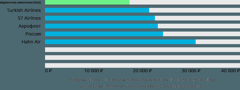 Динамика цен в зависимости от авиакомпании, совершающей перелет из Ростова-на-Дону в Баку