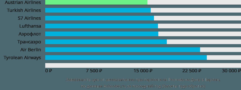 Динамика цен в зависимости от авиакомпании, совершающей перелет из Ростова-на-Дону в Берлин