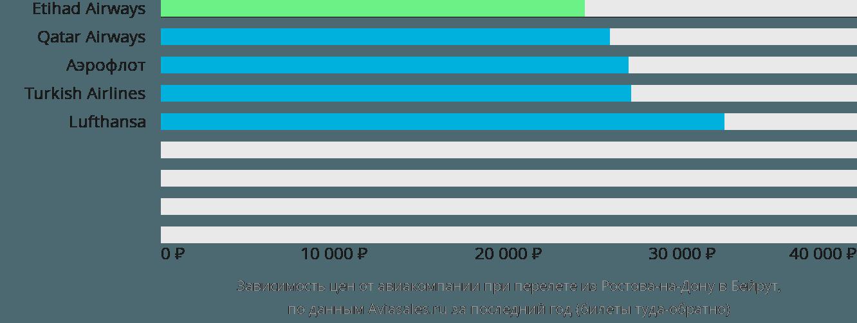 Динамика цен в зависимости от авиакомпании, совершающей перелет из Ростова-на-Дону в Бейрут