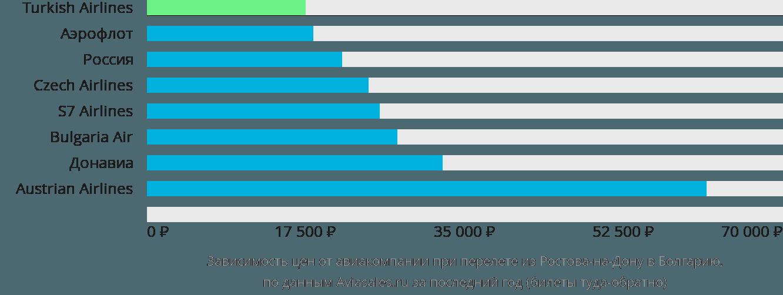 Динамика цен в зависимости от авиакомпании, совершающей перелёт из Ростова-на-Дону в Болгарию