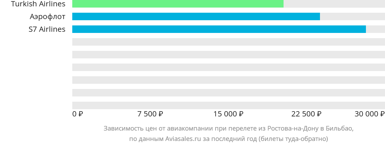 Динамика цен в зависимости от авиакомпании, совершающей перелет из Ростова-на-Дону в Бильбао