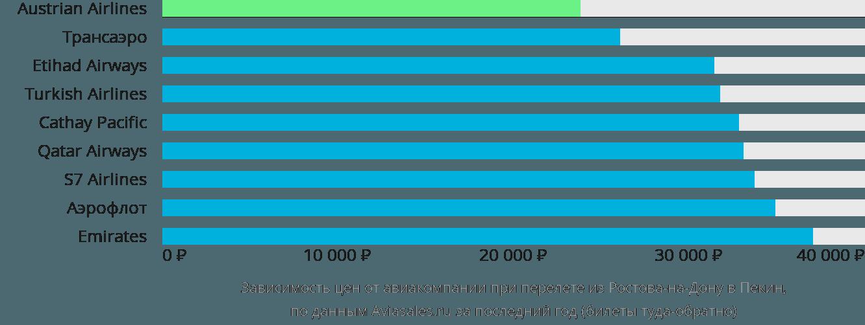 Динамика цен в зависимости от авиакомпании, совершающей перелет из Ростова-на-Дону в Пекин