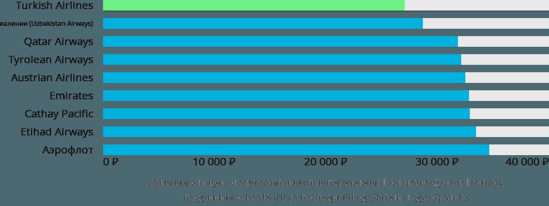 Динамика цен в зависимости от авиакомпании, совершающей перелет из Ростова-на-Дону в Бангкок