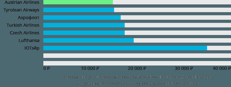 Динамика цен в зависимости от авиакомпании, совершающей перелет из Ростова-на-Дону в Болонью