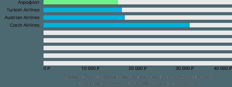 Динамика цен в зависимости от авиакомпании, совершающей перелет из Ростова-на-Дону в Брюссель