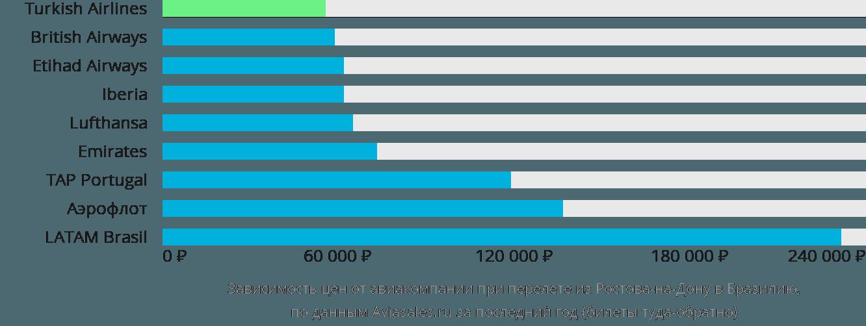 Динамика цен в зависимости от авиакомпании, совершающей перелет из Ростова-на-Дону в Бразилию