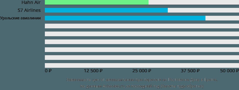 Динамика цен в зависимости от авиакомпании, совершающей перелет из Ростова-на-Дону в Братск
