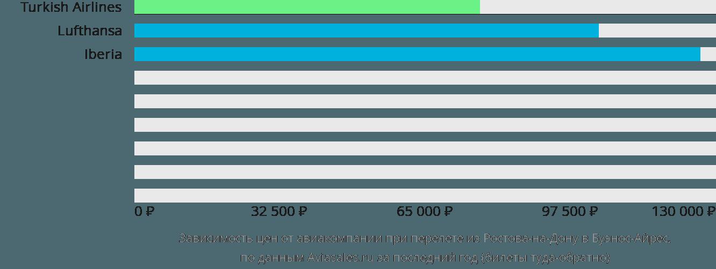 Динамика цен в зависимости от авиакомпании, совершающей перелет из Ростова-на-Дону в Буэнос-Айрес