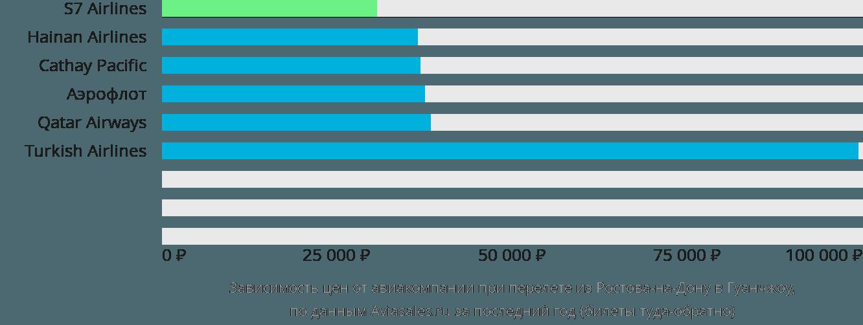 Динамика цен в зависимости от авиакомпании, совершающей перелет из Ростова-на-Дону в Гуанчжоу