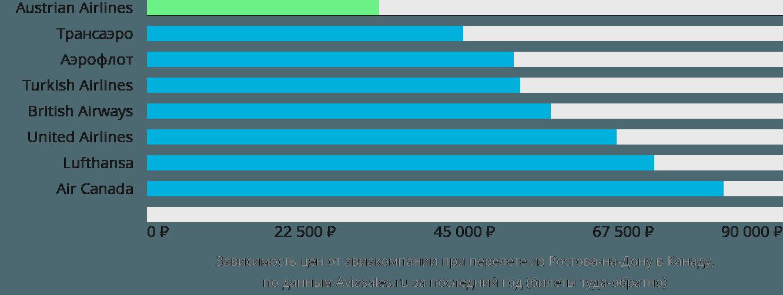 Динамика цен в зависимости от авиакомпании, совершающей перелет из Ростова-на-Дону в Канаду