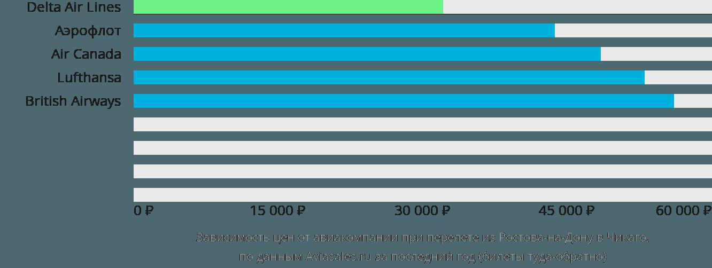Динамика цен в зависимости от авиакомпании, совершающей перелет из Ростова-на-Дону в Чикаго