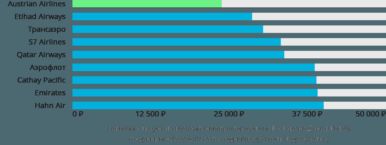 Динамика цен в зависимости от авиакомпании, совершающей перелет из Ростова-на-Дону в Китай