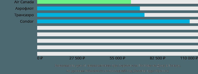 Динамика цен в зависимости от авиакомпании, совершающей перелет из Ростова-на-Дону в Канкун