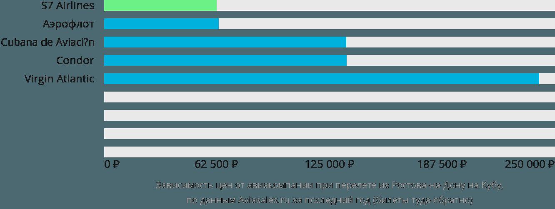 Динамика цен в зависимости от авиакомпании, совершающей перелёт из Ростова-на-Дону на Кубу