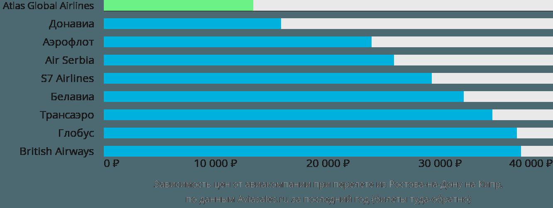 Динамика цен в зависимости от авиакомпании, совершающей перелет из Ростова-на-Дону на Кипр