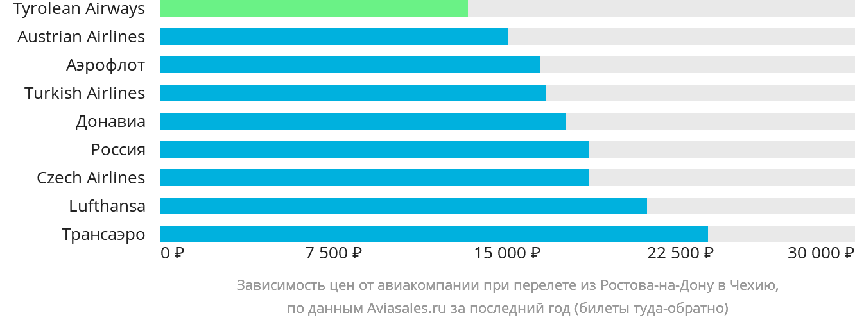 Динамика цен в зависимости от авиакомпании, совершающей перелет из Ростова-на-Дону в Чехию