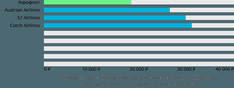 Динамика цен в зависимости от авиакомпании, совершающей перелет из Ростова-на-Дону в Дубровник