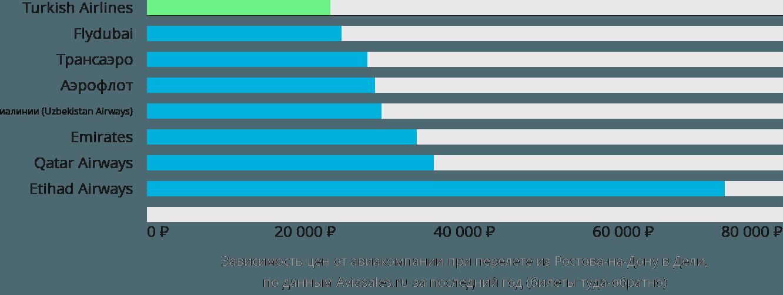 Динамика цен в зависимости от авиакомпании, совершающей перелет из Ростова-на-Дону в Дели