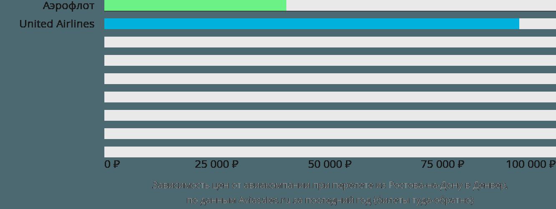 Динамика цен в зависимости от авиакомпании, совершающей перелет из Ростова-на-Дону в Денвер