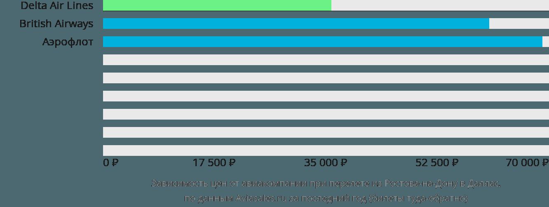 Динамика цен в зависимости от авиакомпании, совершающей перелет из Ростова-на-Дону в Даллас
