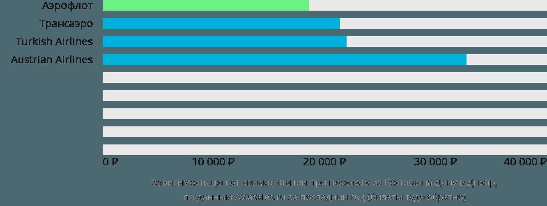 Динамика цен в зависимости от авиакомпании, совершающей перелет из Ростова-на-Дону в Днепр