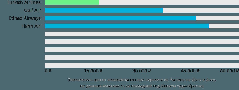 Динамика цен в зависимости от авиакомпании, совершающей перелет из Ростова-на-Дону в Доху