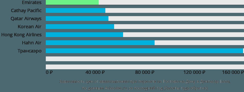 Динамика цен в зависимости от авиакомпании, совершающей перелет из Ростова-на-Дону в Денпасар Бали
