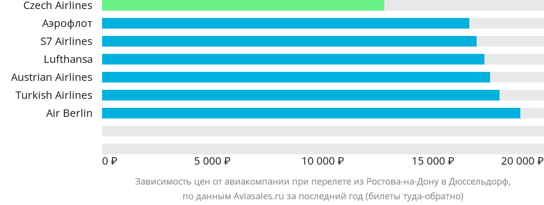 Динамика цен в зависимости от авиакомпании, совершающей перелет из Ростова-на-Дону в Дюссельдорф