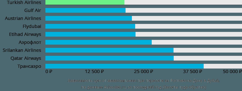 Динамика цен в зависимости от авиакомпании, совершающей перелет из Ростова-на-Дону в Дубай