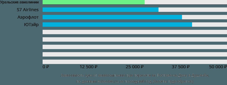 Динамика цен в зависимости от авиакомпании, совершающей перелет из Ростова-на-Дону в Душанбе