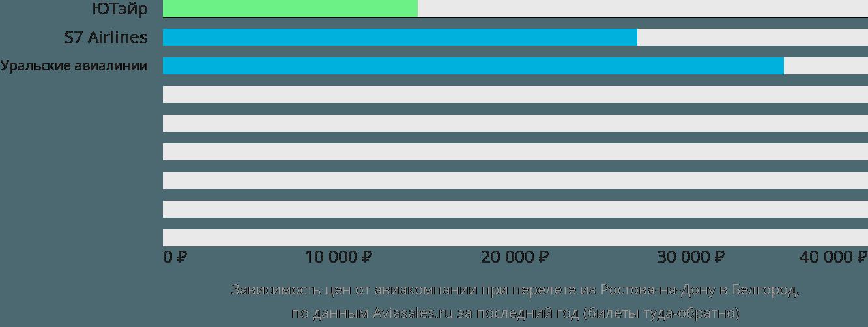 Динамика цен в зависимости от авиакомпании, совершающей перелет из Ростова-на-Дону в Белгород