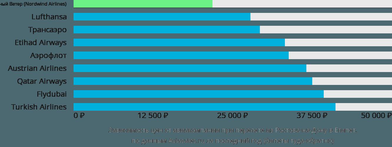 Динамика цен в зависимости от авиакомпании, совершающей перелет из Ростова-на-Дону в Египет