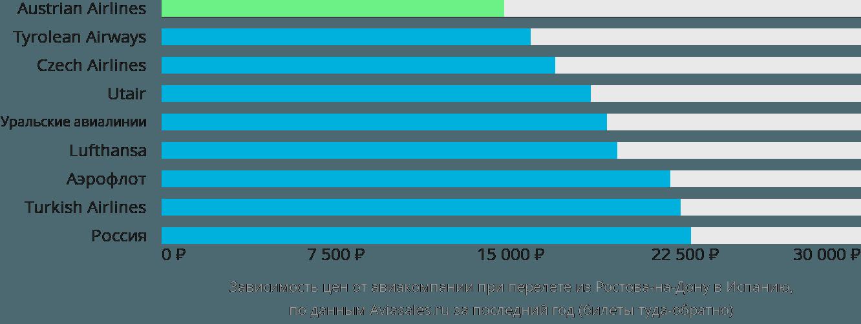 Динамика цен в зависимости от авиакомпании, совершающей перелет из Ростова-на-Дону в Испанию