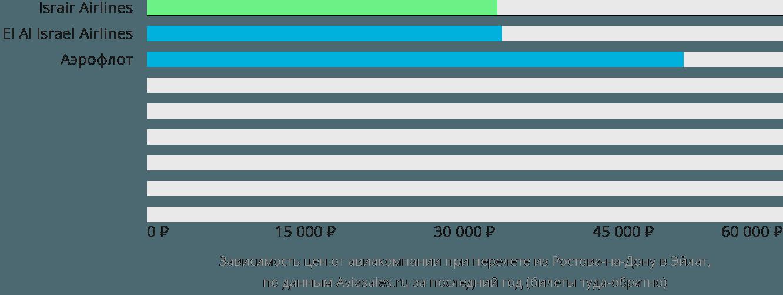 Динамика цен в зависимости от авиакомпании, совершающей перелет из Ростова-на-Дону в Эйлат
