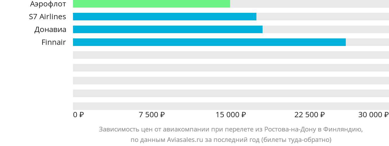 Динамика цен в зависимости от авиакомпании, совершающей перелёт из Ростова-на-Дону в Финляндию