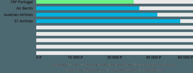 Динамика цен в зависимости от авиакомпании, совершающей перелет из Ростова-на-Дону в Фуншал