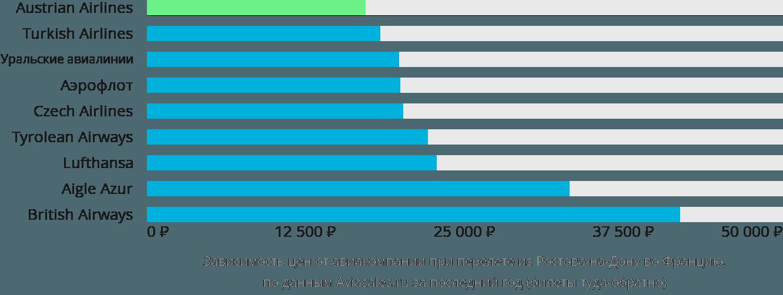Динамика цен в зависимости от авиакомпании, совершающей перелет из Ростова-на-Дону во Францию