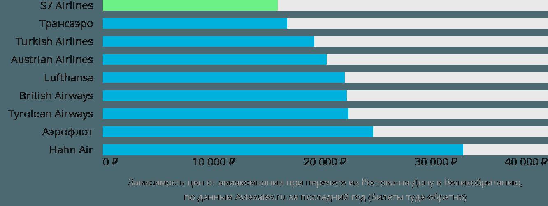 Динамика цен в зависимости от авиакомпании, совершающей перелет из Ростова-на-Дону в Великобританию