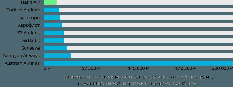 Динамика цен в зависимости от авиакомпании, совершающей перелёт из Ростова-на-Дону в Грузию