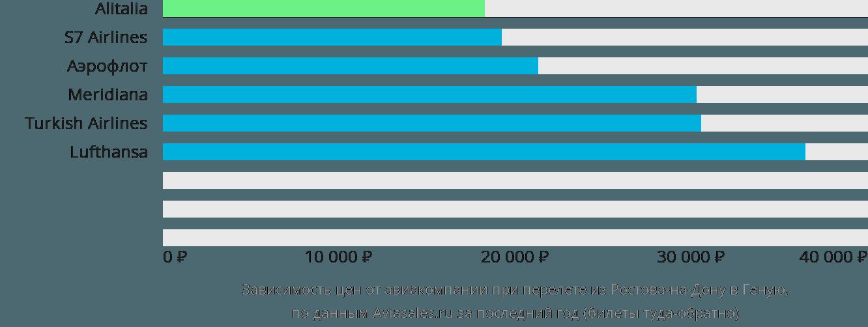 Динамика цен в зависимости от авиакомпании, совершающей перелет из Ростова-на-Дону в Геную