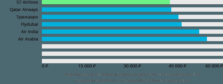 Динамика цен в зависимости от авиакомпании, совершающей перелет из Ростова-на-Дону в Гоа