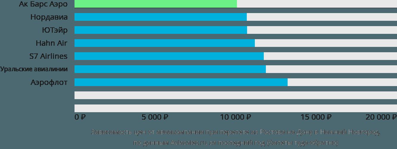 Динамика цен в зависимости от авиакомпании, совершающей перелет из Ростова-на-Дону в Нижний Новгород