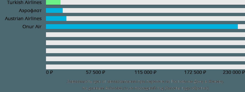 Динамика цен в зависимости от авиакомпании, совершающей перелет из Ростова-на-Дону в Женеву