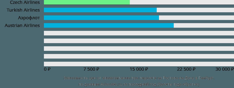Динамика цен в зависимости от авиакомпании, совершающей перелет из Ростова-на-Дону в Гамбург