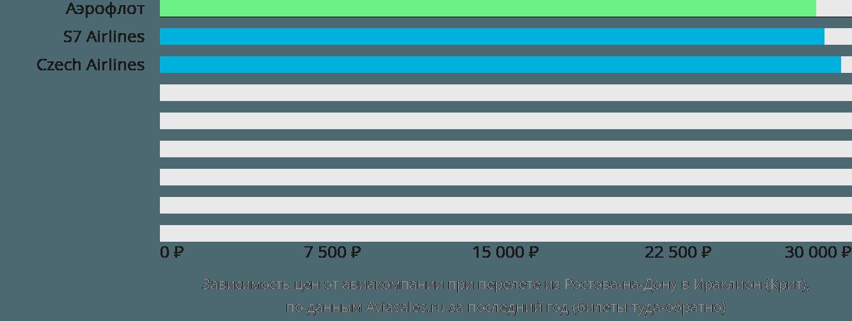 Динамика цен в зависимости от авиакомпании, совершающей перелет из Ростова-на-Дону в Ираклион (Крит)